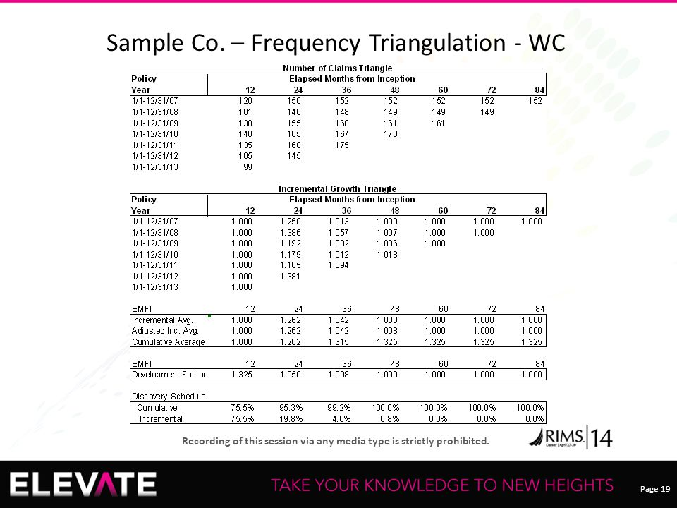 Page 19 Recording of this session via any media type is strictly prohibited. Sample Co. – Frequency Triangulation - WC