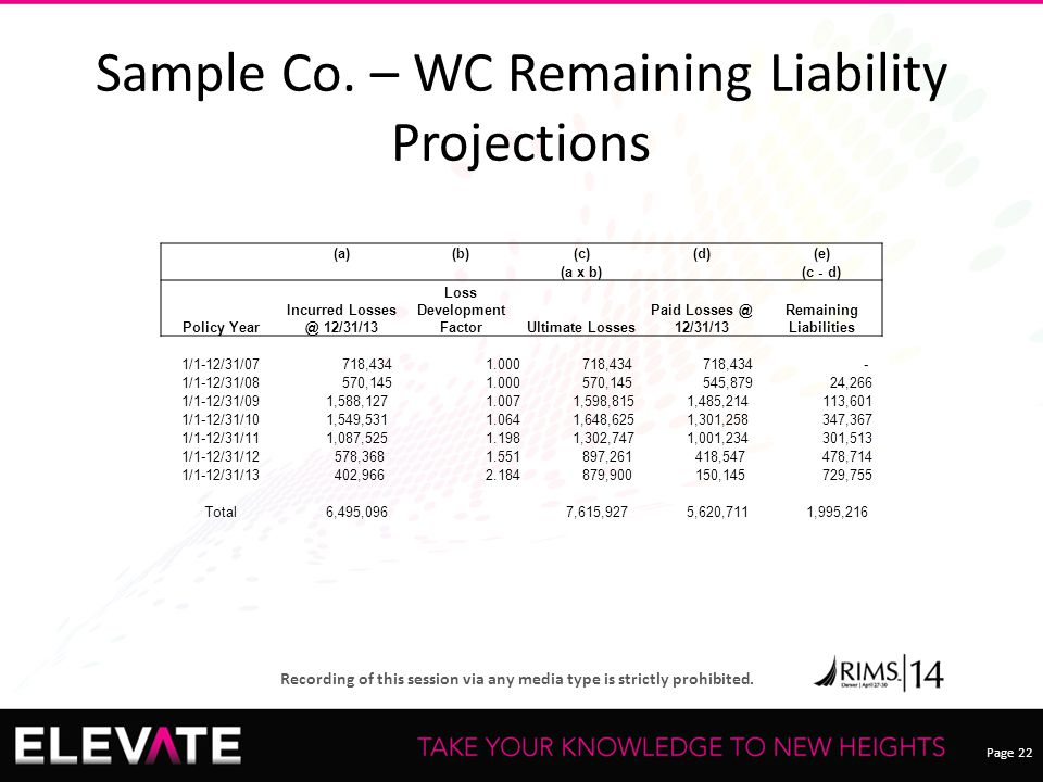 Page 22 Recording of this session via any media type is strictly prohibited. Sample Co. – WC Remaining Liability Projections (a)(b)(c)(d)(e) (a x b) (