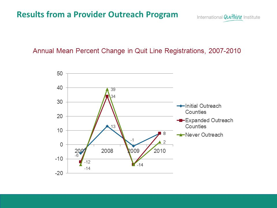 Results from a Provider Outreach Program Annual Mean Percent Change in Quit Line Registrations, 2007-2010