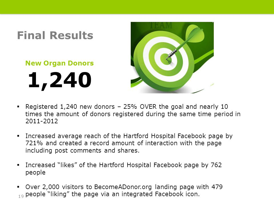 Final Results 19 New Organ Donors 1,240  Registered 1,240 new donors – 25% OVER the goal and nearly 10 times the amount of donors registered during the same time period in 2011-2012  Increased average reach of the Hartford Hospital Facebook page by 721% and created a record amount of interaction with the page including post comments and shares.