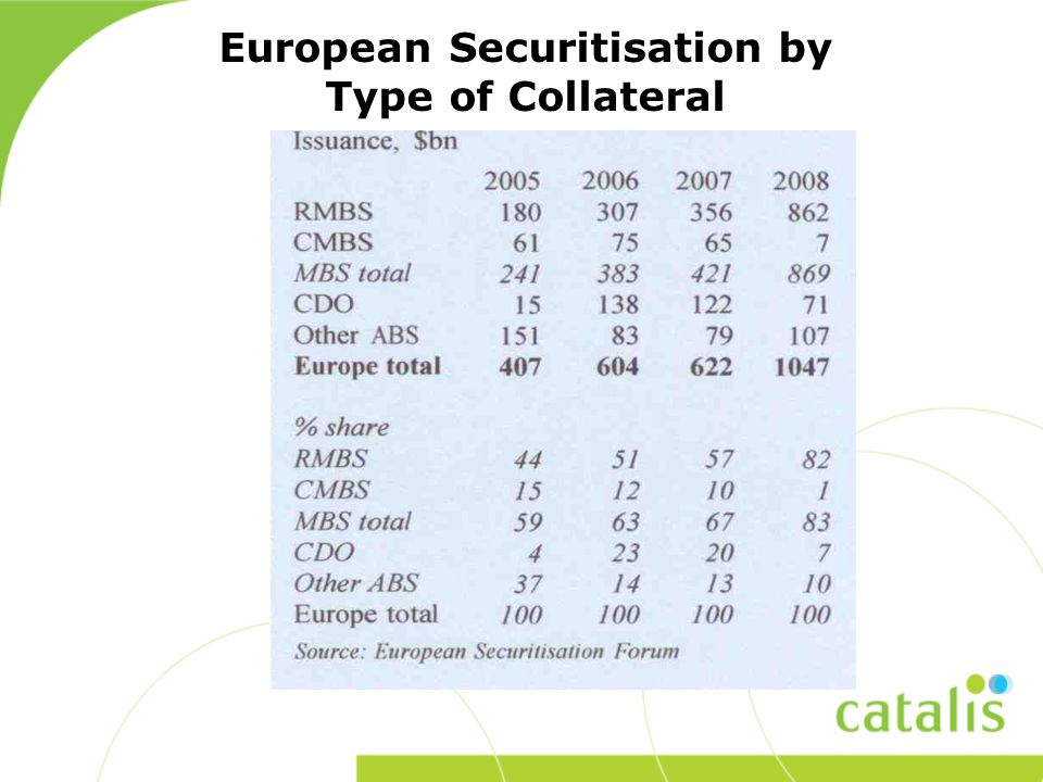 European Securitisation by Type of Collateral