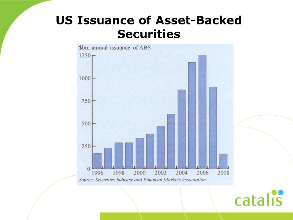 US Issuance of Asset-Backed Securities