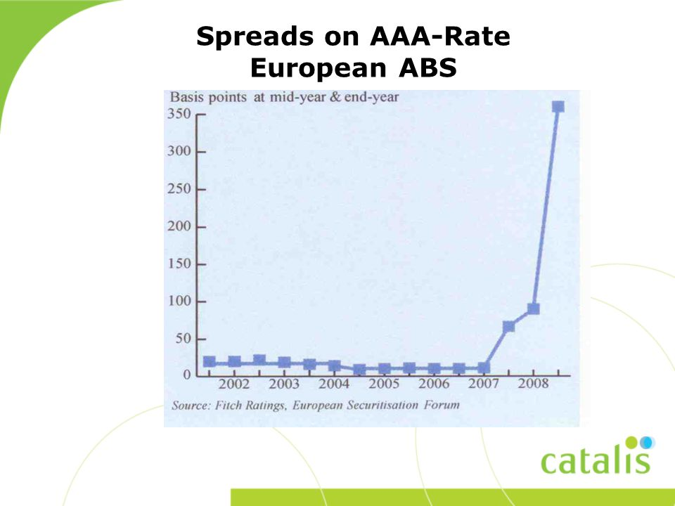 Spreads on AAA-Rate European ABS