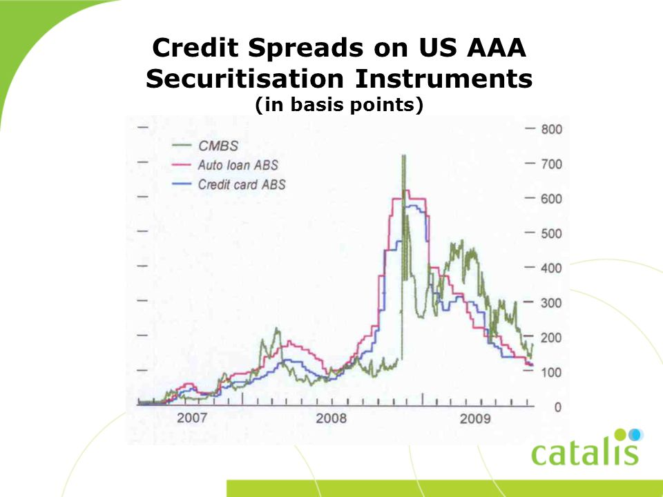 Credit Spreads on US AAA Securitisation Instruments (in basis points)