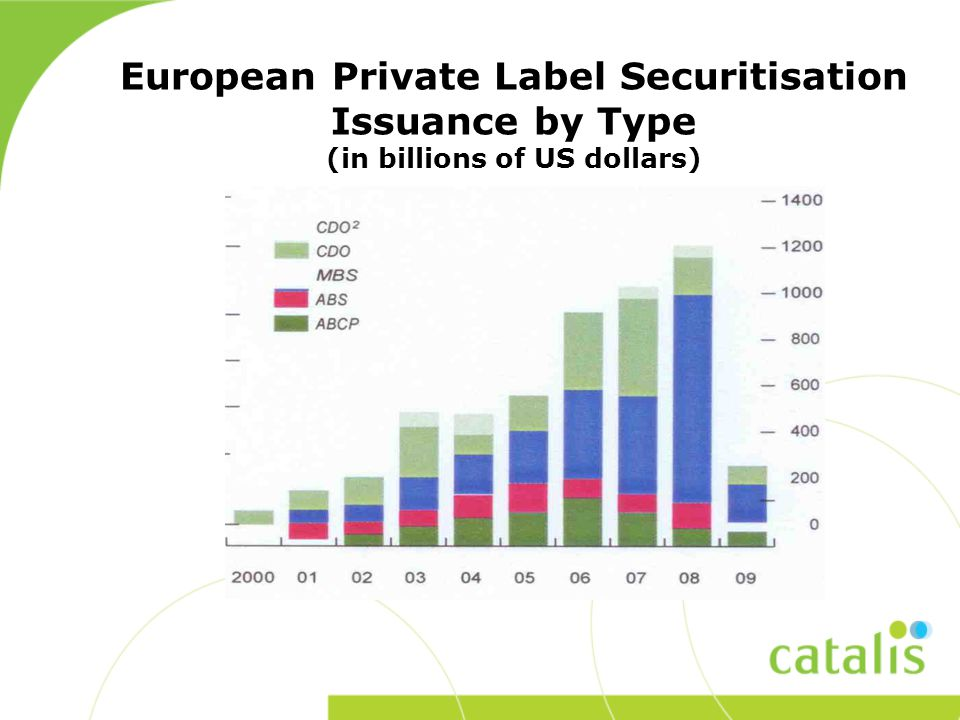 European Private Label Securitisation Issuance by Type (in billions of US dollars)
