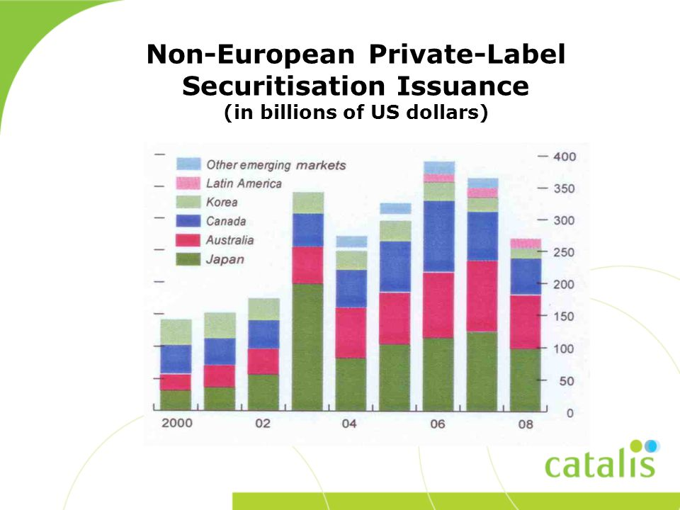 Non-European Private-Label Securitisation Issuance (in billions of US dollars)