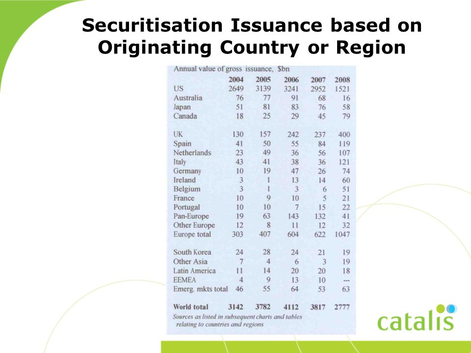 Securitisation Issuance based on Originating Country or Region