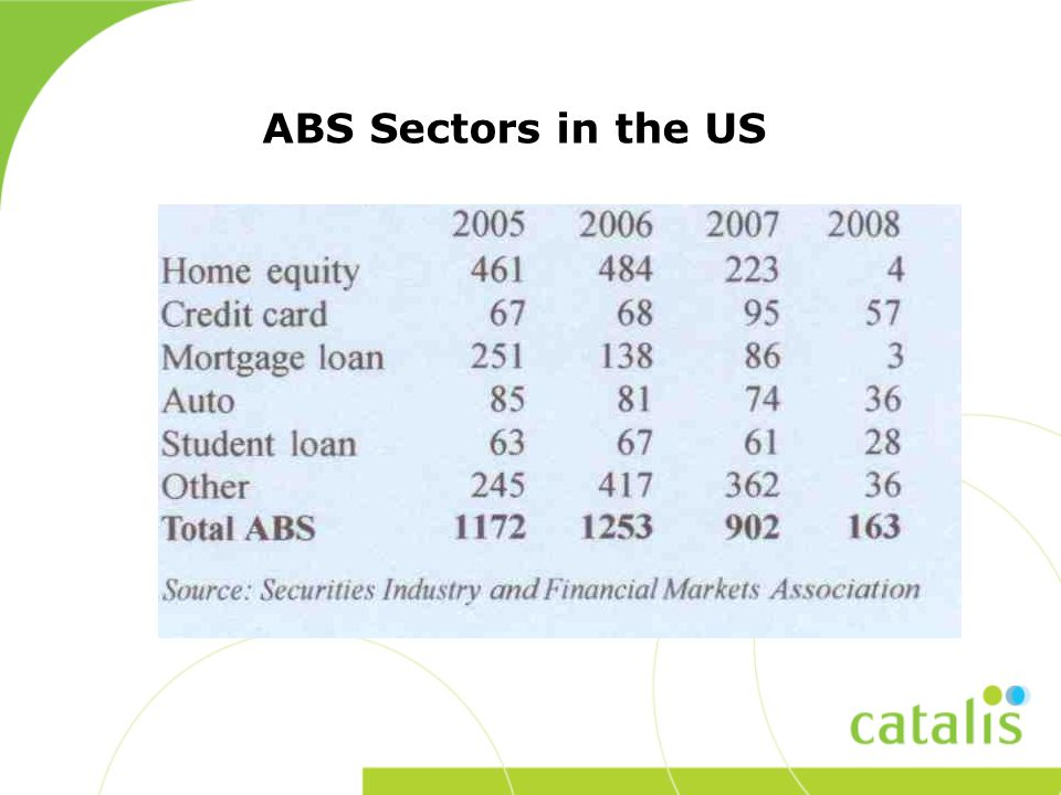 ABS Sectors in the US