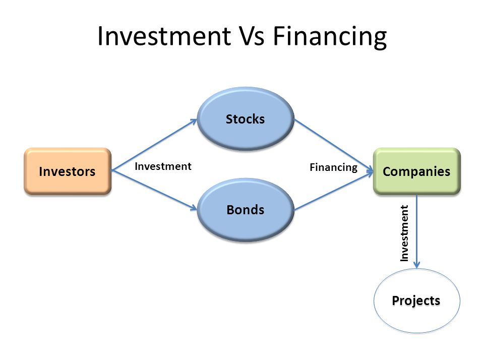 Investors' Side Direct equity investment at stock exchanges (e.g.