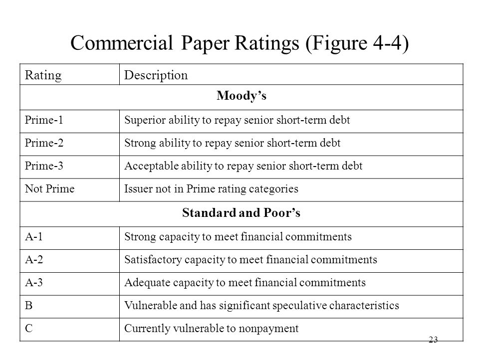 23 Commercial Paper Ratings (Figure 4-4) RatingDescription Moody's Prime-1Superior ability to repay senior short-term debt Prime-2Strong ability to re