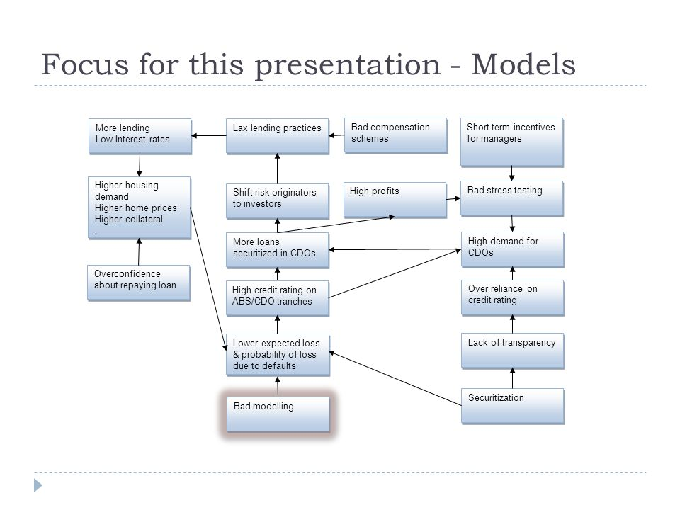 Focus for this presentation - Models More lending Low Interest rates More lending Low Interest rates Higher housing demand Higher home prices Higher collateral, Higher housing demand Higher home prices Higher collateral, Lower expected loss & probability of loss due to defaults Lax lending practices Securitization Lack of transparency Bad compensation schemes High credit rating on ABS/CDO tranches Bad modelling Bad stress testing Over reliance on credit rating High demand for CDOs Overconfidence about repaying loan More loans securitized in CDOs Short term incentives for managers High profits Shift risk originators to investors