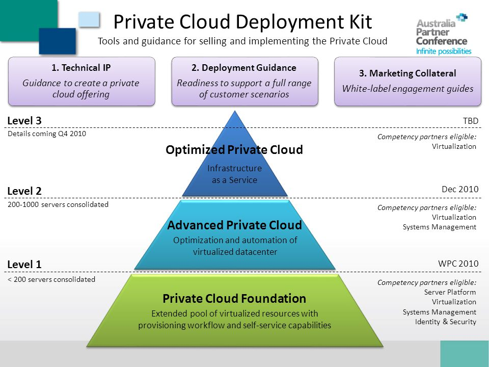 Private Cloud Deployment Kit Tools and guidance for selling and implementing the Private Cloud Competency partners eligible: Virtualization Infrastructure as a Service Optimized Private Cloud Level 3 Details coming Q4 2010 TBD Competency partners eligible: Virtualization Systems Management Optimization and automation of virtualized datacenter Advanced Private Cloud Level 2 200-1000 servers consolidated Dec 2010 1.