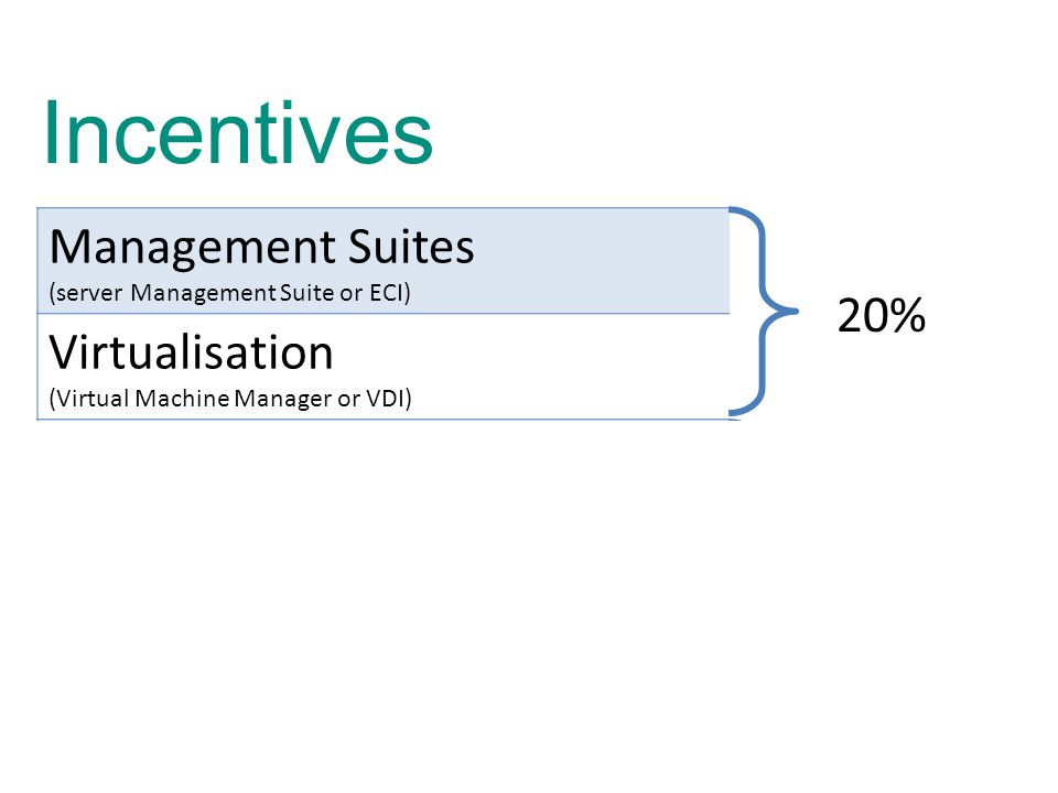 Incentives Management Suites (server Management Suite or ECI) 20% Virtualisation (Virtual Machine Manager or VDI) Single Management Product (Operations Manager, DPM or Config Manager) 10% Security End Point (Forefront End Point Protection or FCS) Security Server (IAG, UAG or TMG) 5%