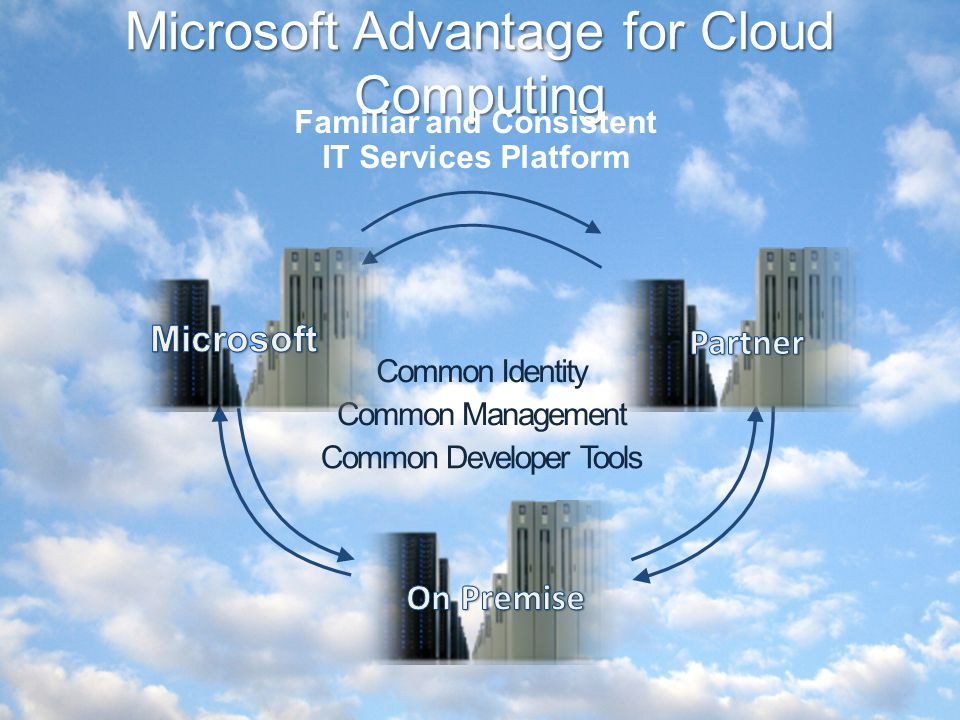 Microsoft Advantage for Cloud Computing Common Management Common Identity Common Developer Tools Familiar and Consistent IT Services Platform
