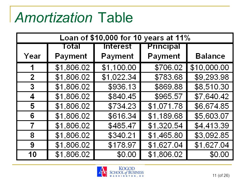 11 (of 26) Amortization Table