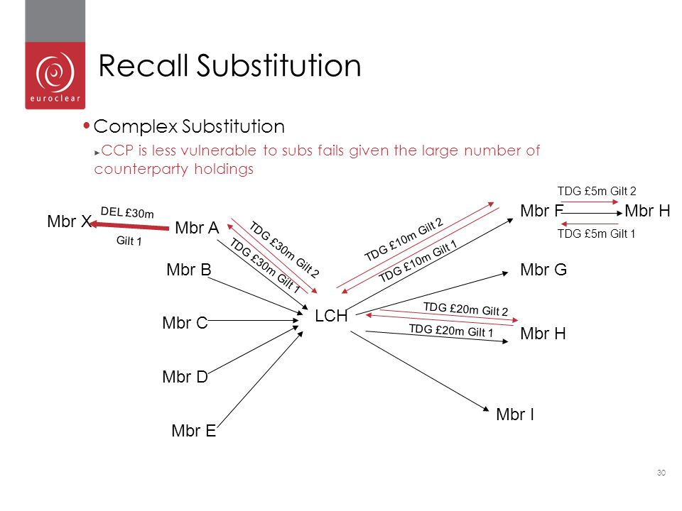 30 Complex Substitution ► CCP is less vulnerable to subs fails given the large number of counterparty holdings Recall Substitution LCH Mbr A Mbr B Mbr