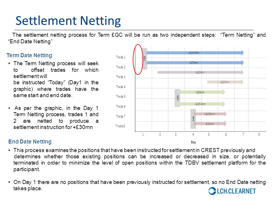 """46 Settlement Netting The settlement netting process for Term £GC will be run as two independent steps: """"Term Netting"""" and """"End Date Netting"""" The Term"""