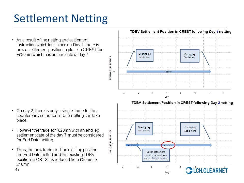 47 Settlement Netting As a result of the netting and settlement instruction which took place on Day 1, there is now a settlement position in place in