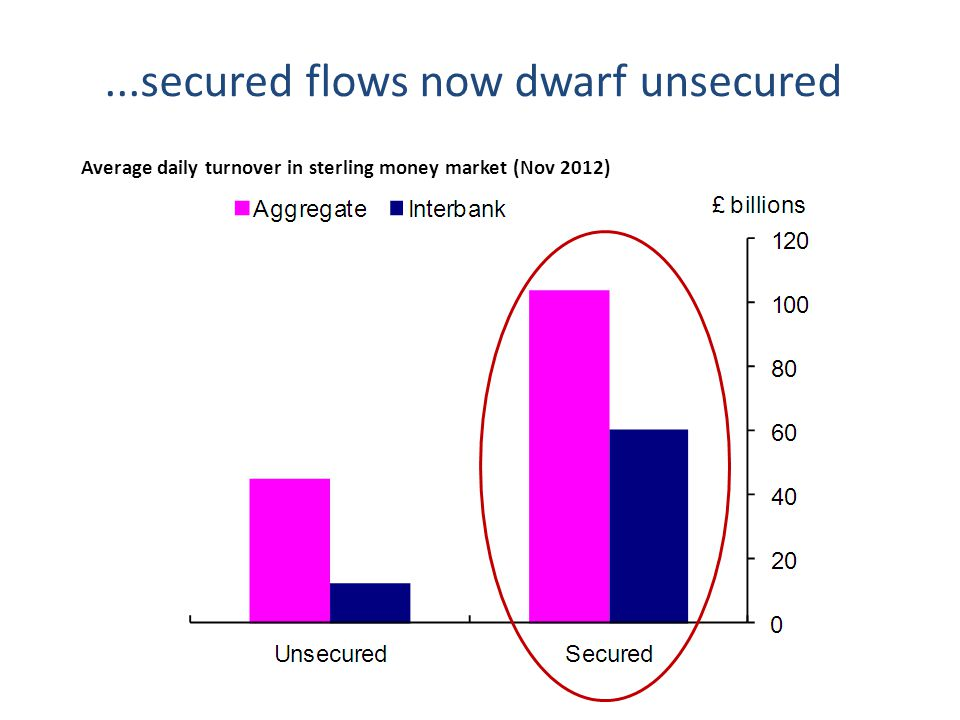 ...secured flows now dwarf unsecured Average daily turnover in sterling money market (Nov 2012)