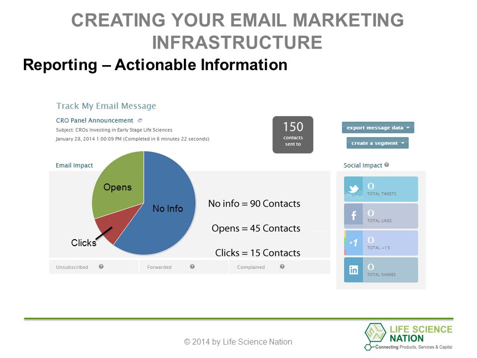CREATING YOUR EMAIL MARKETING INFRASTRUCTURE © 2014 by Life Science Nation Reporting – Actionable Information Clicks No Info Opens Clicks