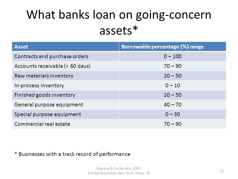 What banks loan on going-concern assets* AssetBorrowable percentage (%) range Contracts and purchase orders0 – 100 Accounts receivable (< 60 days)70 – 90 Raw materials inventory20 – 50 In-process inventory0 – 10 Finished goods inventory20 – 50 General purpose equipment40 – 70 Special purpose equipment0 – 30 Commercial real estate70 – 90 Bygrave & Zacharakis, 2007.