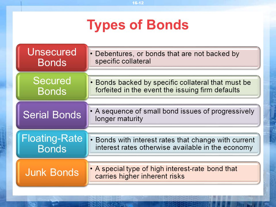 Types of Bonds 16-12 Debentures, or bonds that are not backed by specific collateral Unsecured Bonds Bonds backed by specific collateral that must be