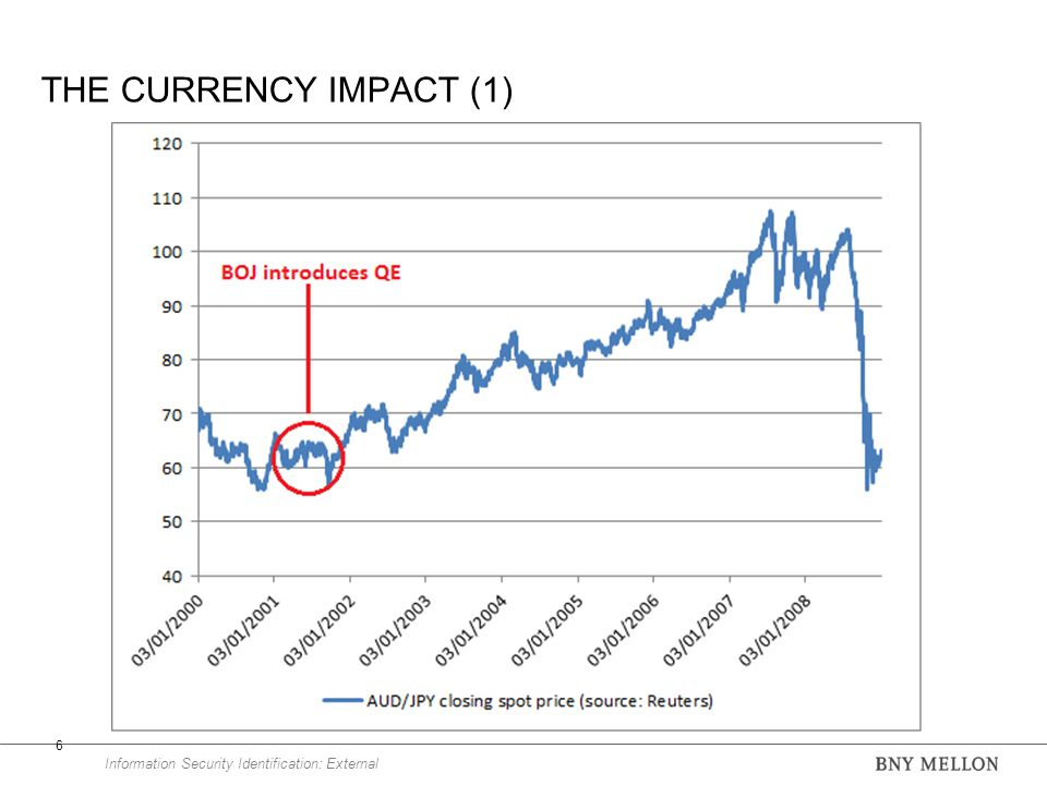 Information Security Identification: External THE CURRENCY IMPACT (1) 6