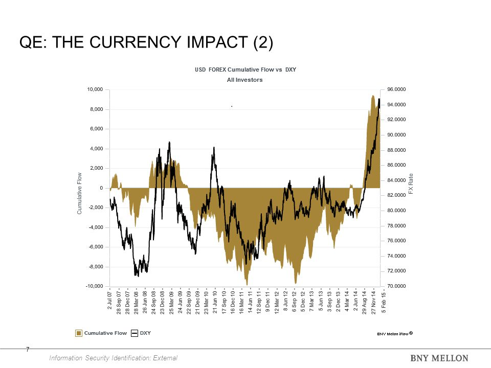 Information Security Identification: External QE: THE CURRENCY IMPACT (2) 7