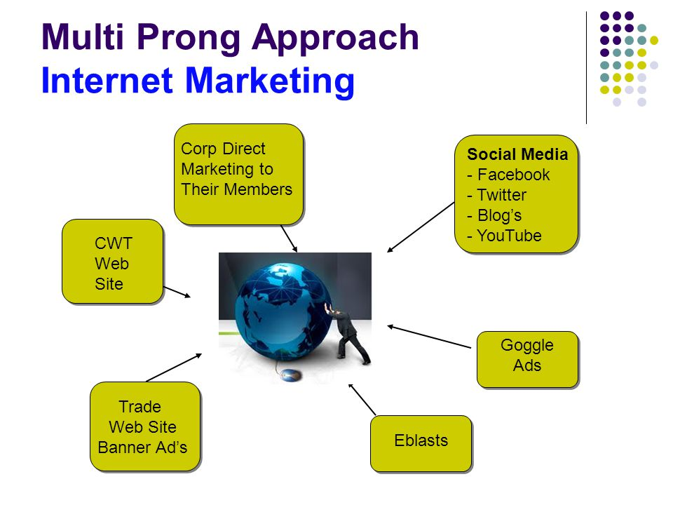 Multi Prong Approach Internet Marketing Trade Web Site Banner Ad's Goggle Ads Social Media - Facebook - Twitter - Blog's - YouTube CWT Web Site Corp Direct Marketing to Their Members Eblasts