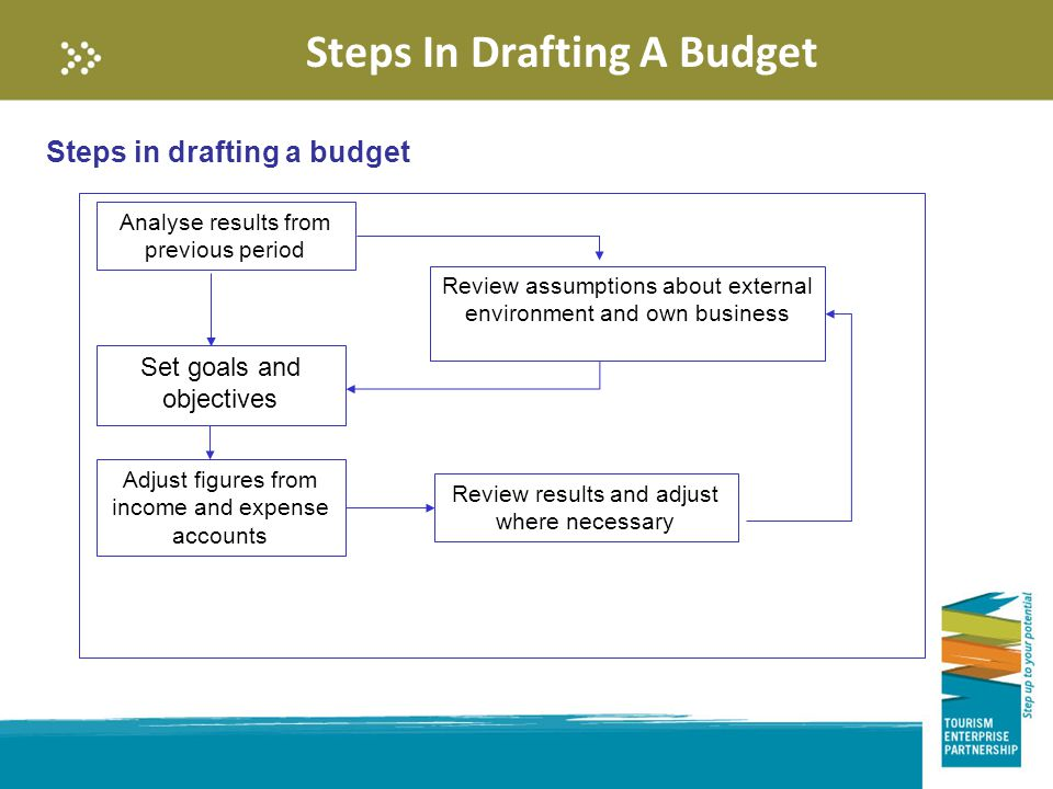 Steps In Drafting A Budget Steps in drafting a budget Analyse results from previous period Review assumptions about external environment and own business Set goals and objectives Adjust figures from income and expense accounts Review results and adjust where necessary
