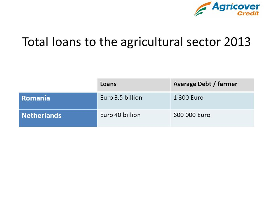 Total loans to the agricultural sector 2013 LoansAverage Debt / farmer Romania Euro 3.5 billion1 300 Euro Netherlands Euro 40 billion600 000 Euro