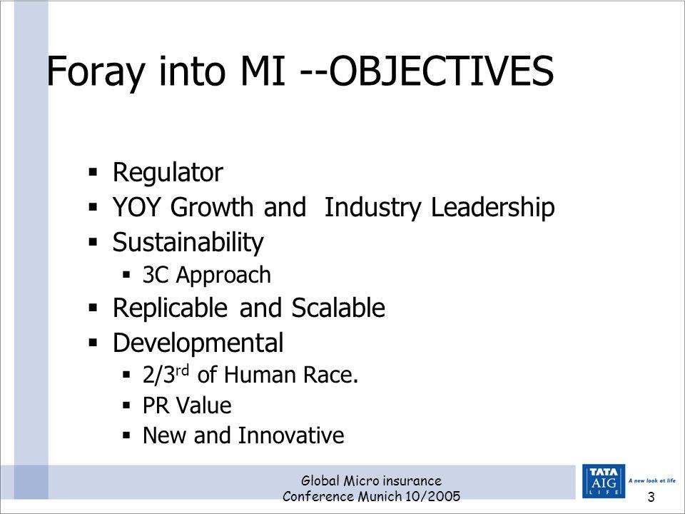 Global Micro insurance Conference Munich 10/200513 Results Regulatory Mandate versus Actual Mandate/Achieve ment ParameterYear 1Year 2Year 3Year4Apr 05 to Mar 06Yr 6 onwards YTD Jun Proj.