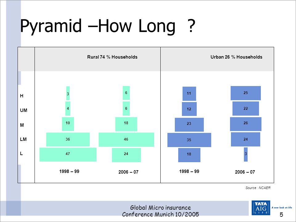 Global Micro insurance Conference Munich 10/20055 Pyramid –How Long .