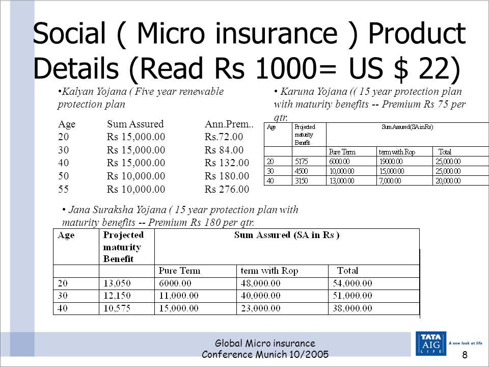 Global Micro insurance Conference Munich 10/20058 Social ( Micro insurance ) Product Details (Read Rs 1000= US $ 22) Kalyan Yojana ( Five year renewable protection plan Age Sum AssuredAnn.Prem..