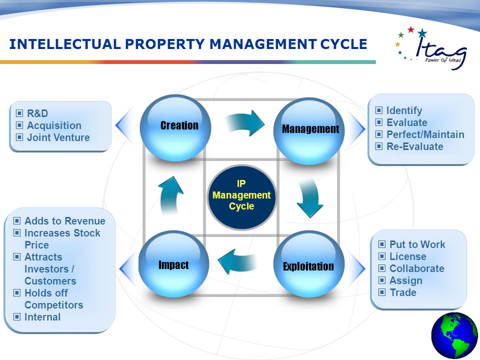 IP Management Cycle Creation Management Exploitation Impact R&D Acquisition Joint Venture Identify Evaluate Perfect/Maintain Re-Evaluate Put to Work License Collaborate Assign Trade Adds to Revenue Increases StockPrice AttractsInvestors /Customers Holds offCompetitors Internal INTELLECTUAL PROPERTY MANAGEMENT CYCLE