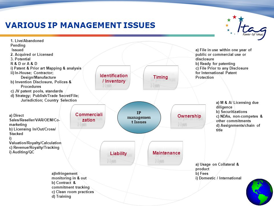IP managemen t Issues Timing Identification / Inventory Maintenance Liability Ownership Commerciali zation 1.