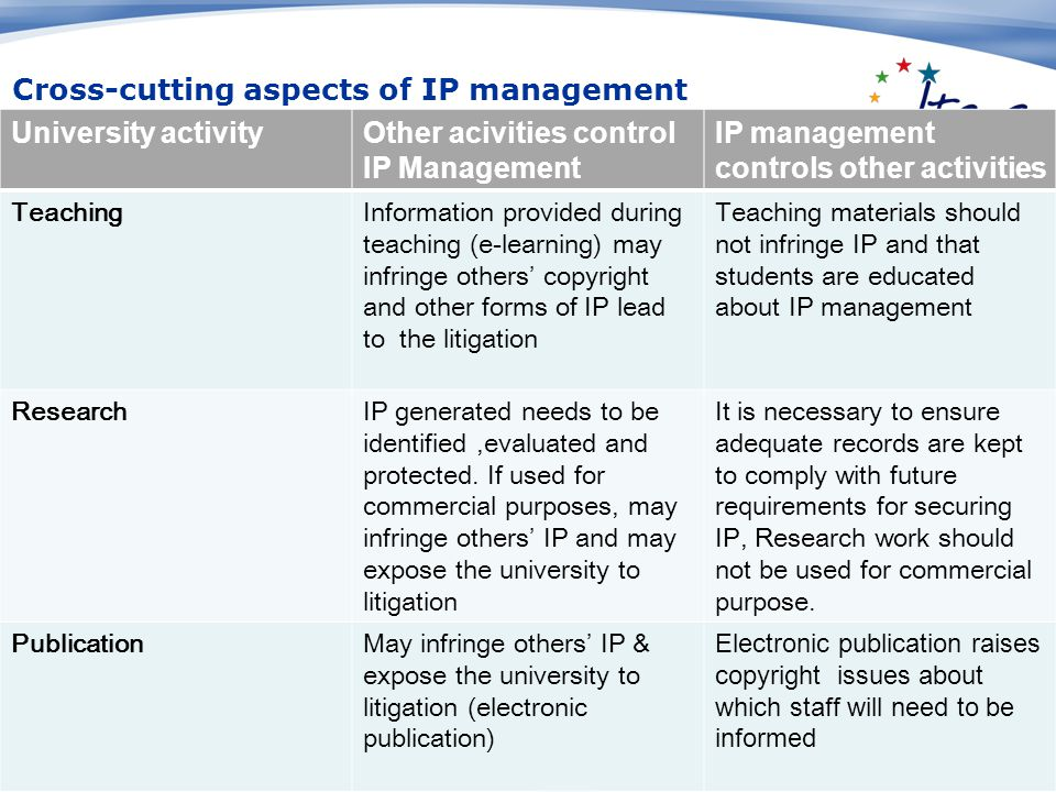 University activityOther acivities control IP Management IP management controls other activities TeachingInformation provided during teaching (e-learning) may infringe others' copyright and other forms of IP lead to the litigation Teaching materials should not infringe IP and that students are educated about IP management ResearchIP generated needs to be identified,evaluated and protected.