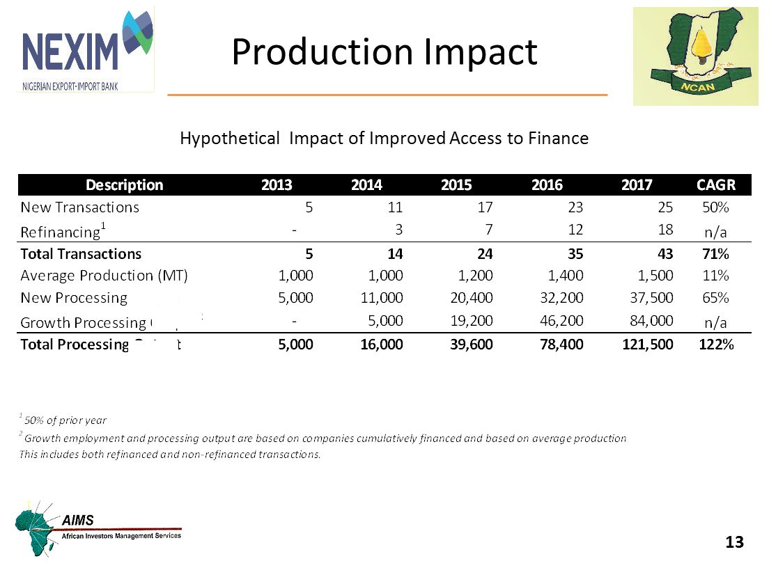 Production Impact 13 Hypothetical Impact of Improved Access to Finance