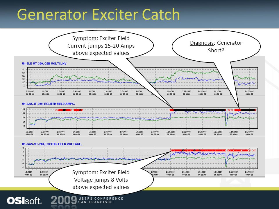 Generator Exciter Catch Diagnosis: Generator Short.