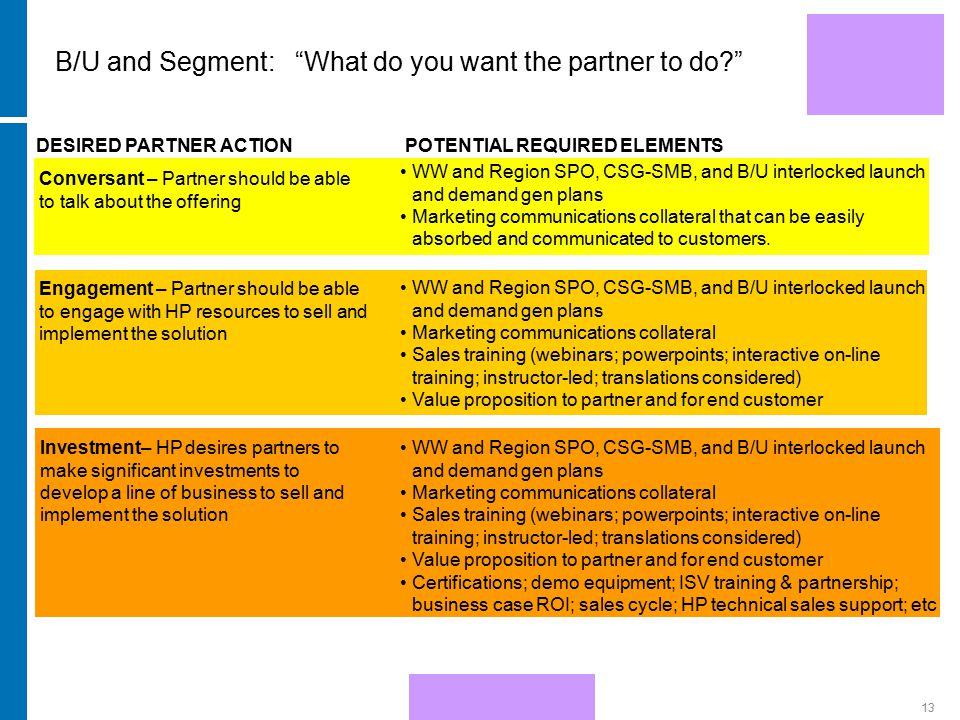 "HP Confidential13 B/U and Segment: ""What do you want the partner to do?"" DESIRED PARTNER ACTIONPOTENTIAL REQUIRED ELEMENTS Conversant – Partner should"