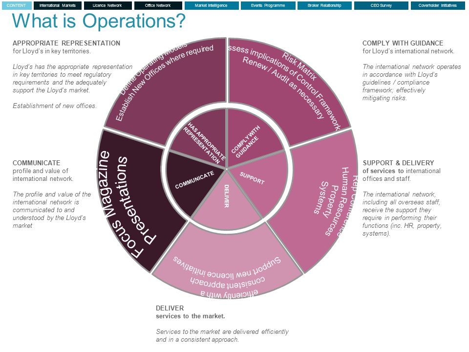 © Lloyd's What is Operations.