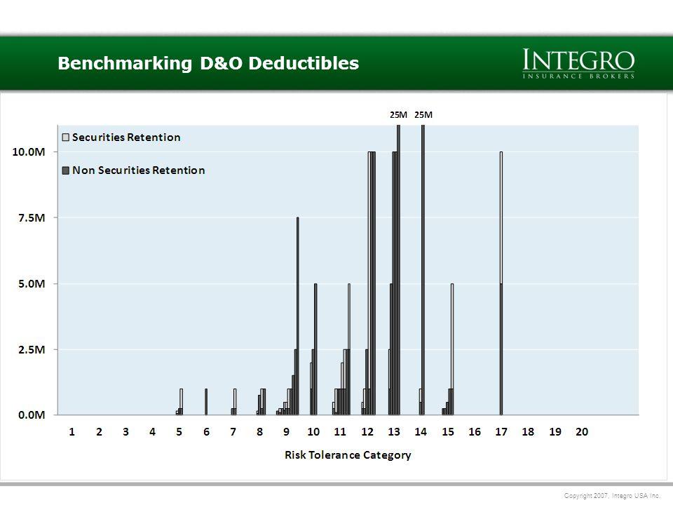 Copyright 2007, Integro USA Inc. 11 Benchmarking D&O Deductibles