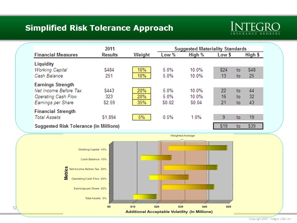 Copyright 2007, Integro USA Inc. 12 Simplified Risk Tolerance Approach