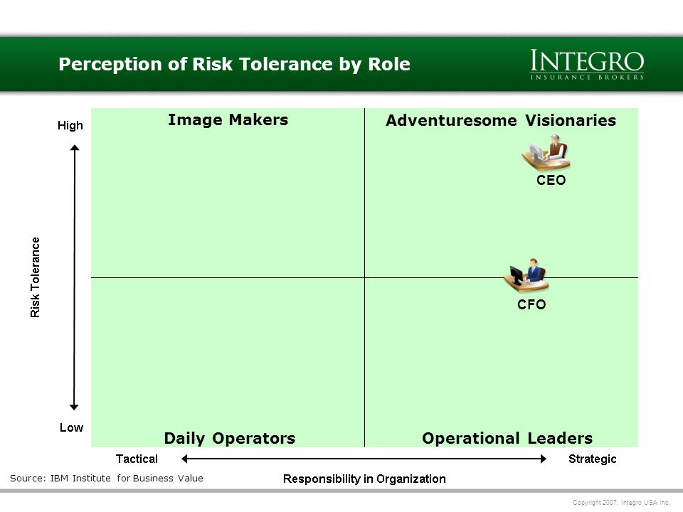 Copyright 2007, Integro USA Inc. 13 Perception of Risk Tolerance by Role Source: IBM Institute for Business Value CFO CEO Source: IBM Institute for Bu