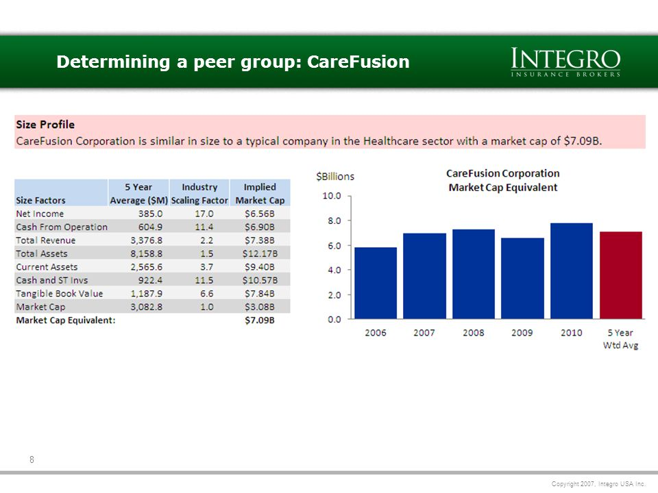 Copyright 2007, Integro USA Inc. 8 Determining a peer group: CareFusion