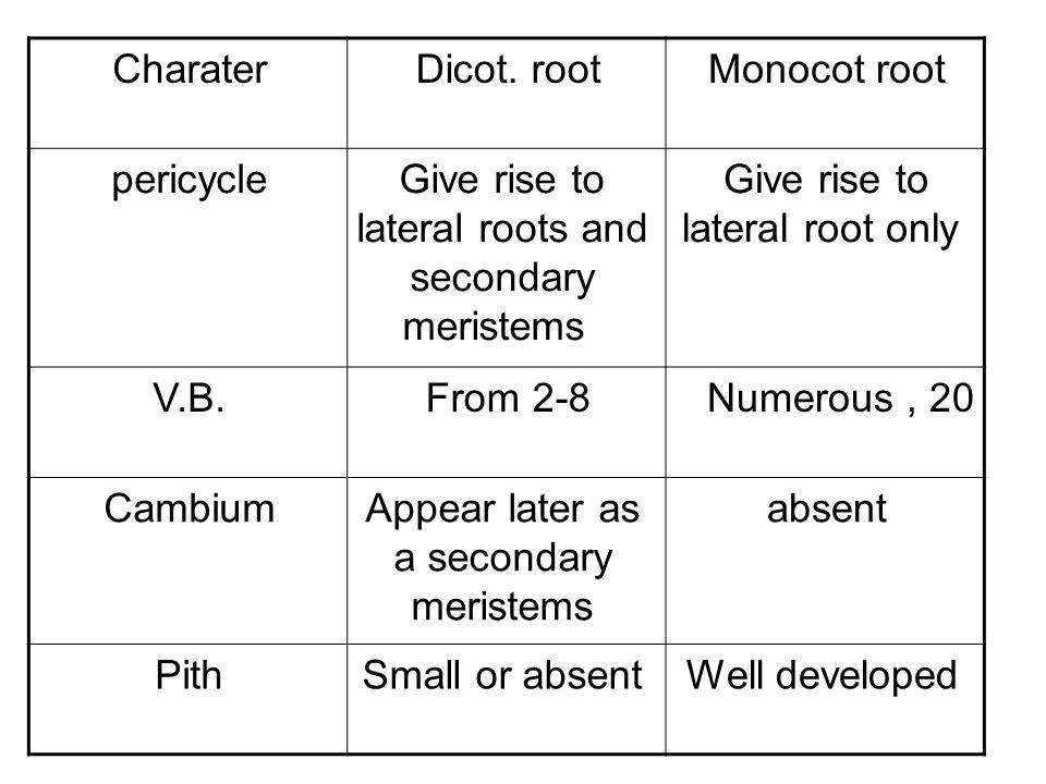 Organs Stem Root Leaves 1-Young dicot stem 2- Monoct stem 3- Old dicot stem 1- young dicot root 2- monocot root 3- old dicot root 1- dorsiventral dicot leaves 2- isobilateral dicot leaves 3- monocot leaves