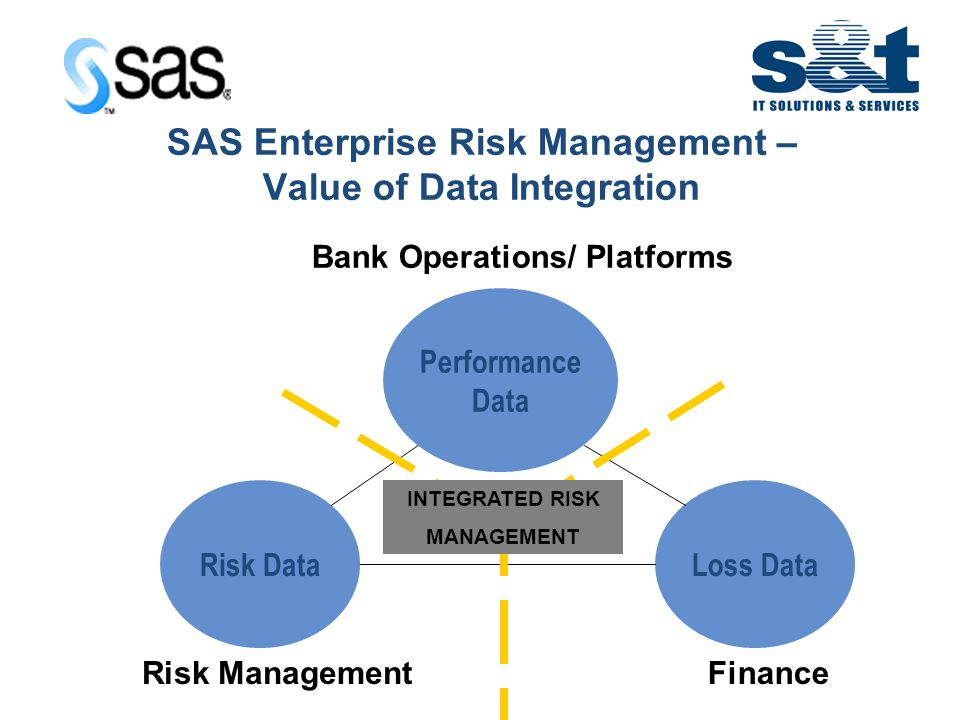 IT in Emerging Europe SAS Enterprise Risk Management – Value of Data Integration Performance Data Loss DataRisk Data Risk Management Bank Operations/ Platforms Finance INTEGRATED RISK MANAGEMENT