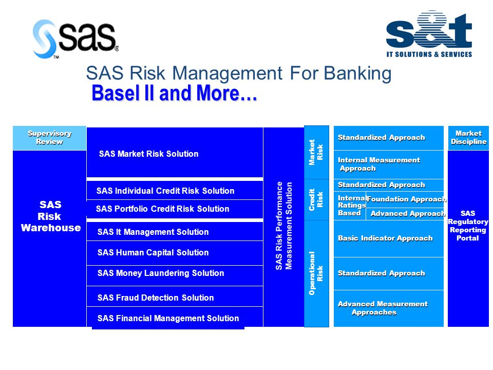 IT in Emerging Europe SAS Risk Management For Banking SAS Regulatory Reporting Portal SAS Fraud Detection Solution SAS Individual Credit Risk Solution SAS Market Risk Solution SAS It Management Solution SAS Human Capital Solution SAS Money Laundering Solution SAS Financial Management Solution SAS Fraud Detection Solution SAS Portfolio Credit Risk Solution SAS Risk Warehouse SAS Risk Performance Measurement Solution Market Risk Operational Risk Credit Risk Standardized Approach Internal Measurement Approach Standardized Approach Basic Indicator Approach Foundation Approach Advanced Approach InternalRatingsBased Standardized Approach Advanced Measurement Approaches SupervisoryReviewMarketDiscipline Basel II and More…