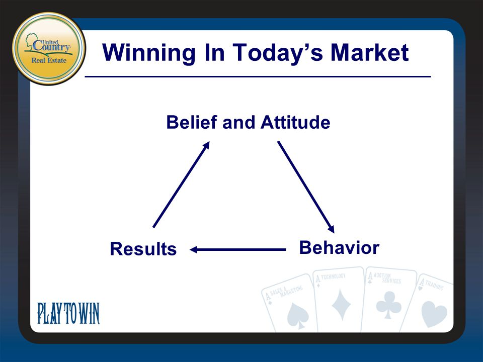Winning In Today's Market Belief and Attitude Behavior Results