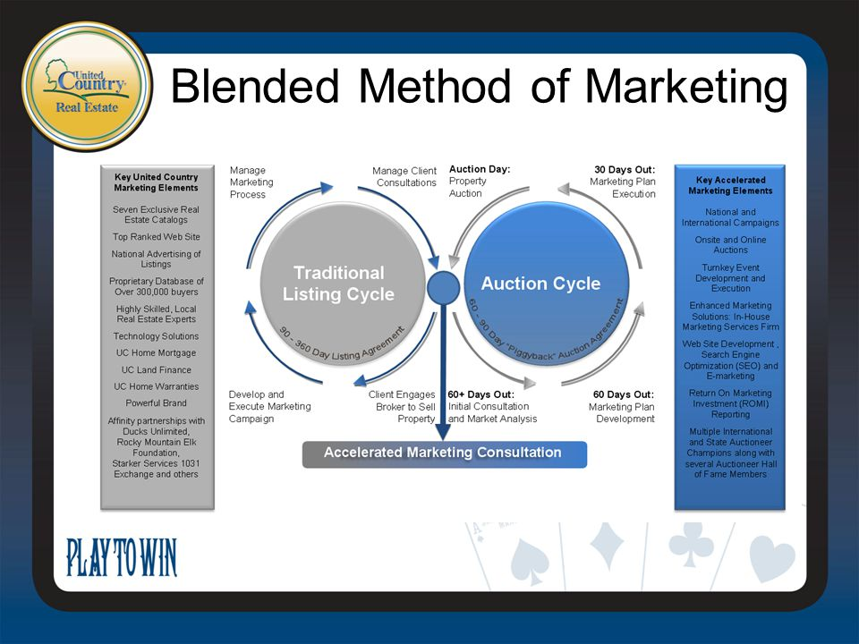 Blended Method of Marketing